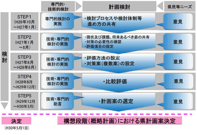 検討プロセス