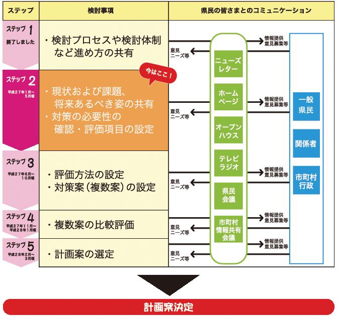 計画案づくりの進め方表(計画検討ステップ)